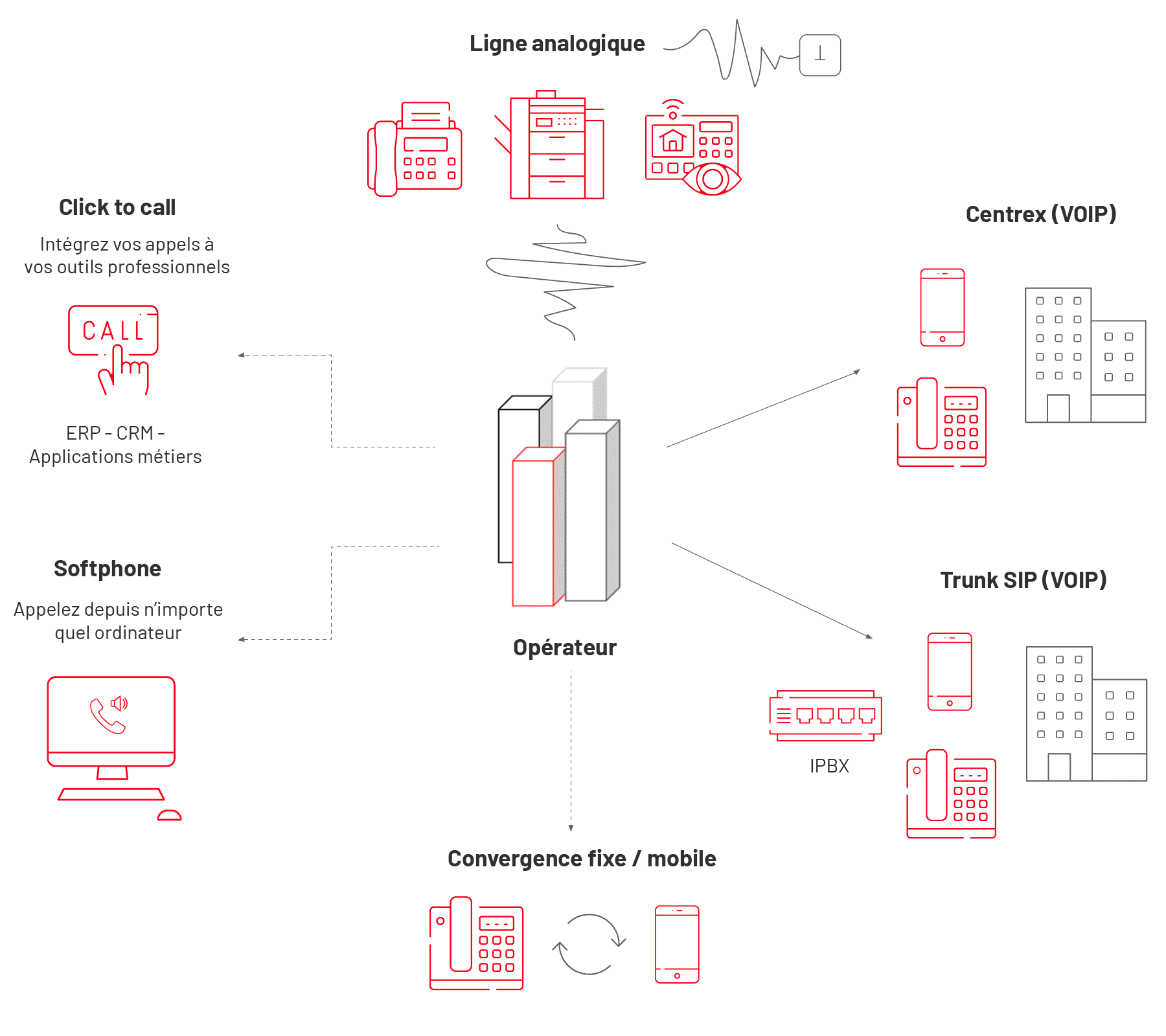 Axes_Sygmalab_Telephonie_schema